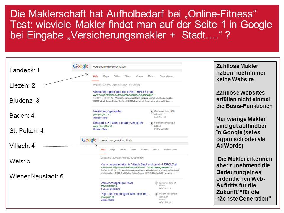 """Die Maklerschaft hat Aufholbedarf bei """"Online-Fitness"""" Test: wieviele Makler findet man auf der Seite 1 in Google bei Eingabe """"Versicherungsmakler + S"""