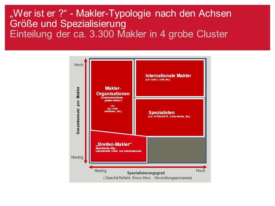 """""""Wer ist er ?"""" - Makler-Typologie nach den Achsen Größe und Spezialisierung Einteilung der ca. 3.300 Makler in 4 grobe Cluster Hoch Niedrig Spezialisi"""