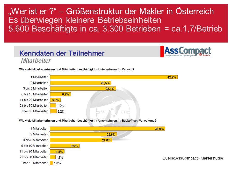 """""""Wer ist er ?"""" – Größenstruktur der Makler in Österreich Es überwiegen kleinere Betriebseinheiten 5.600 Beschäftigte in ca. 3.300 Betrieben = ca.1,7/B"""
