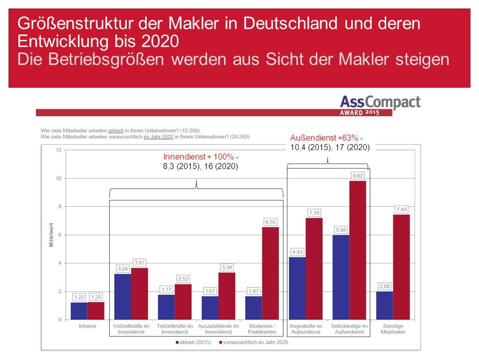 Größenstruktur der Makler in Deutschland und deren Entwicklung bis 2020 Die Betriebsgrößen werden aus Sicht der Makler steigen Innendienst + 100% - 8,