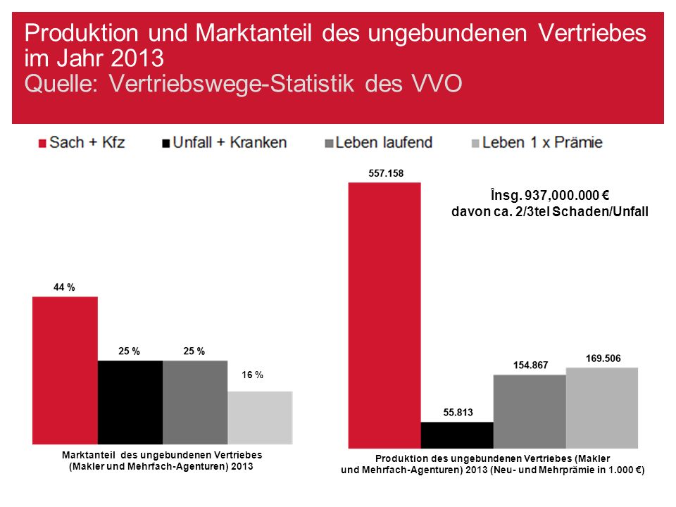Produktion und Marktanteil des ungebundenen Vertriebes im Jahr 2013 Quelle: Vertriebswege-Statistik des VVO 16 % Produktion des ungebundenen Vertriebe