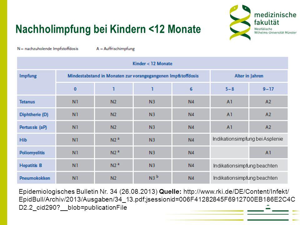 Nachholimpfung bei Kindern <12 Monate Epidemiologisches Bulletin Nr. 34 (26.08.2013) Quelle: http://www.rki.de/DE/Content/Infekt/ EpidBull/Archiv/2013