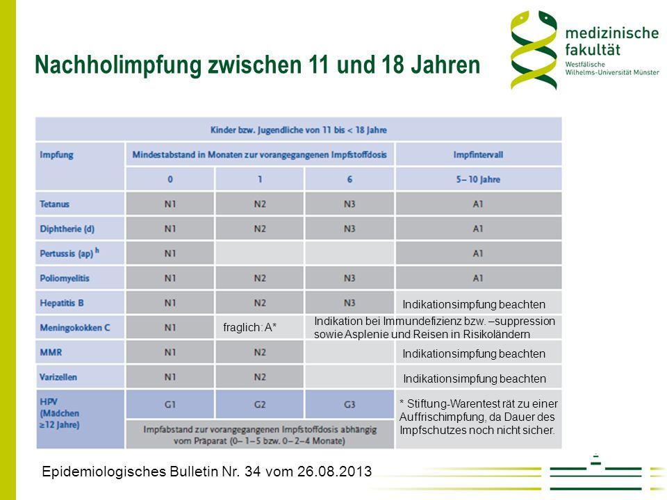 Nachholimpfung zwischen 11 und 18 Jahren Epidemiologisches Bulletin Nr. 34 vom 26.08.2013 Indikation bei Immundefizienz bzw. –suppression sowie Asplen