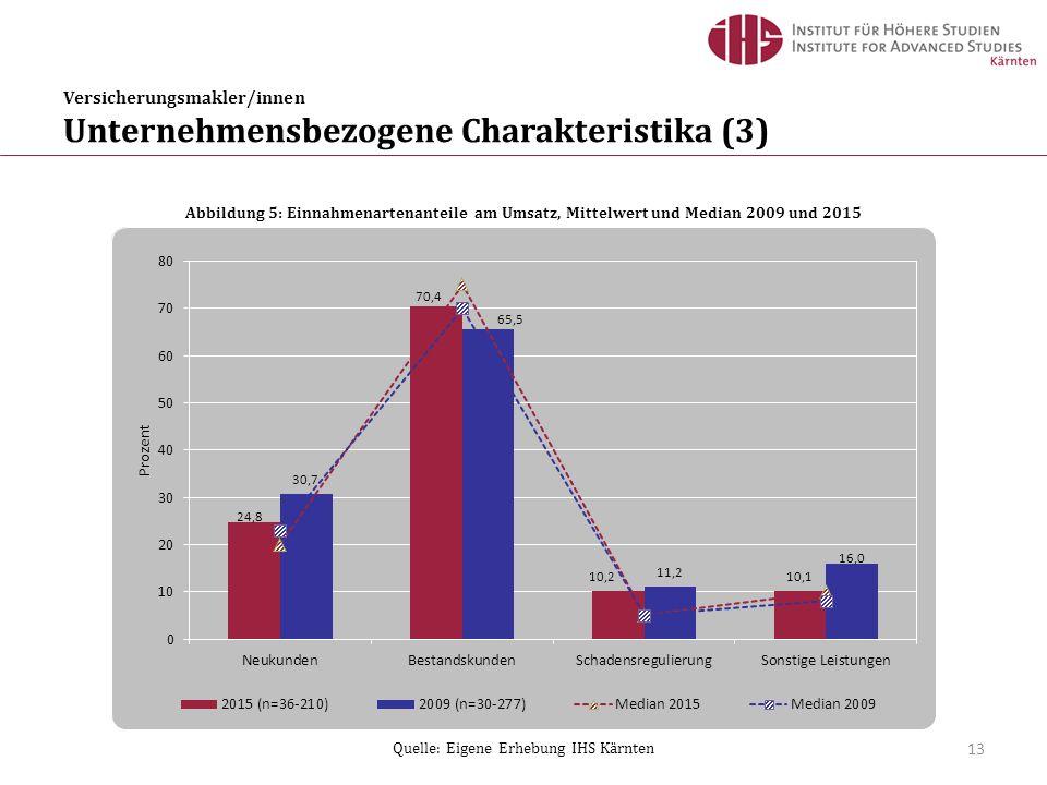 Versicherungsmakler/innen Unternehmensbezogene Charakteristika (3) 13 Abbildung 5: Einnahmenartenanteile am Umsatz, Mittelwert und Median 2009 und 2015 Quelle: Eigene Erhebung IHS Kärnten