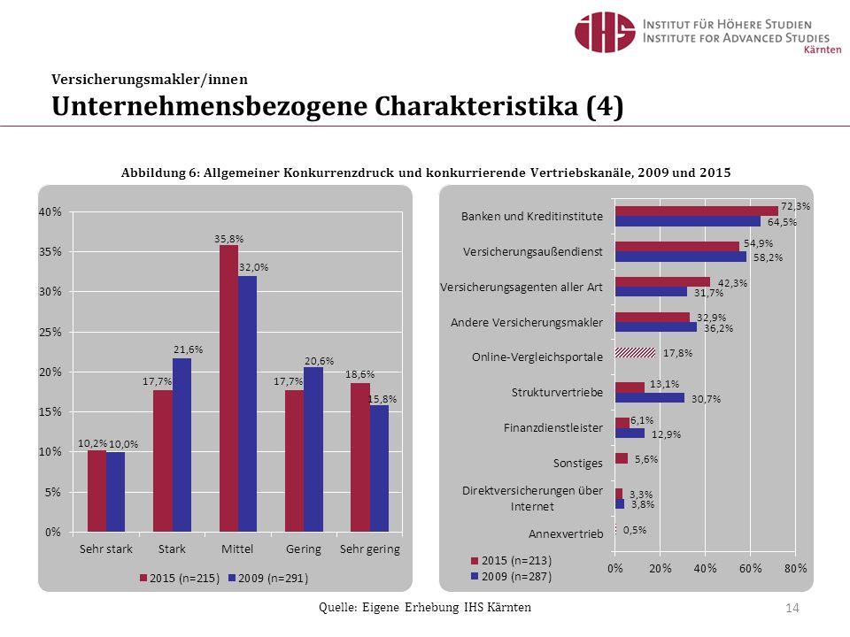 Versicherungsmakler/innen Unternehmensbezogene Charakteristika (4) 14 Quelle: Eigene Erhebung IHS Kärnten Abbildung 6: Allgemeiner Konkurrenzdruck und konkurrierende Vertriebskanäle, 2009 und 2015