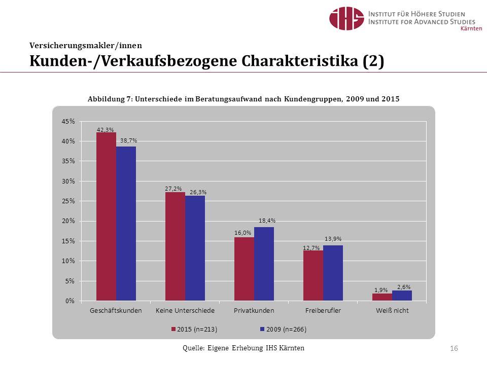 Versicherungsmakler/innen Kunden-/Verkaufsbezogene Charakteristika (2) 16 Abbildung 7: Unterschiede im Beratungsaufwand nach Kundengruppen, 2009 und 2015 Quelle: Eigene Erhebung IHS Kärnten