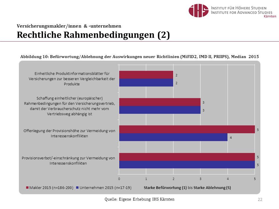 Versicherungsmakler/innen & -unternehmen Rechtliche Rahmenbedingungen (2) 22 Abbildung 10: Befürwortung/Ablehnung der Auswirkungen neuer Richtlinien (MiFID2, IMD II, PRIIPS), Median 2015 Quelle: Eigene Erhebung IHS Kärnten