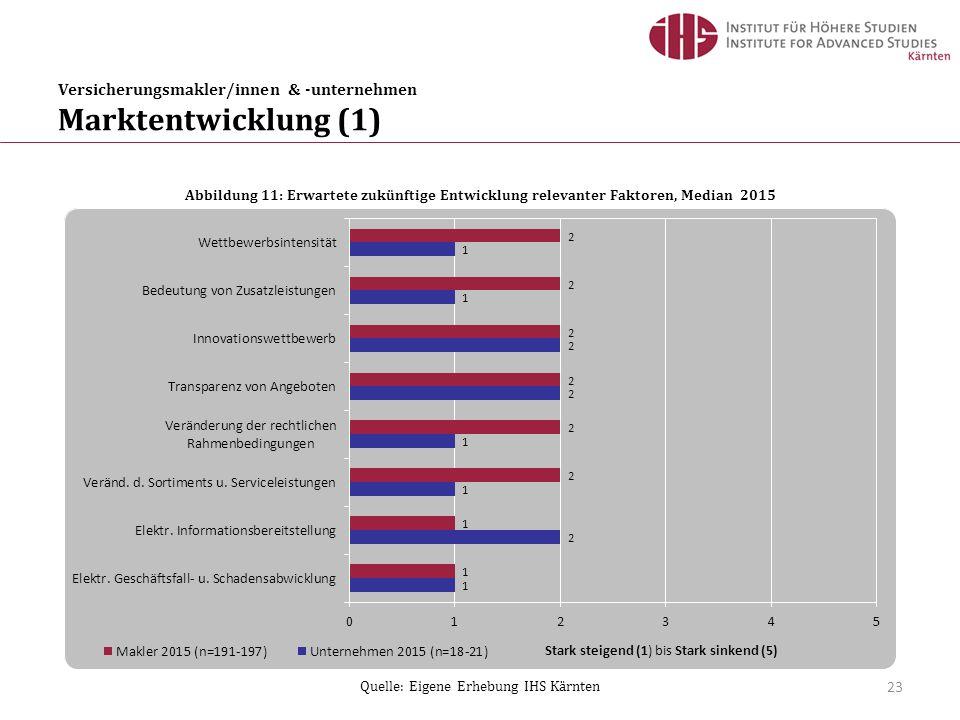 Versicherungsmakler/innen & -unternehmen Marktentwicklung (2) 24 Abbildung 12: Zukunftsaussichten des Versicherungsmaklerwesens, Median 2015 Quelle: Eigene Erhebung IHS Kärnten