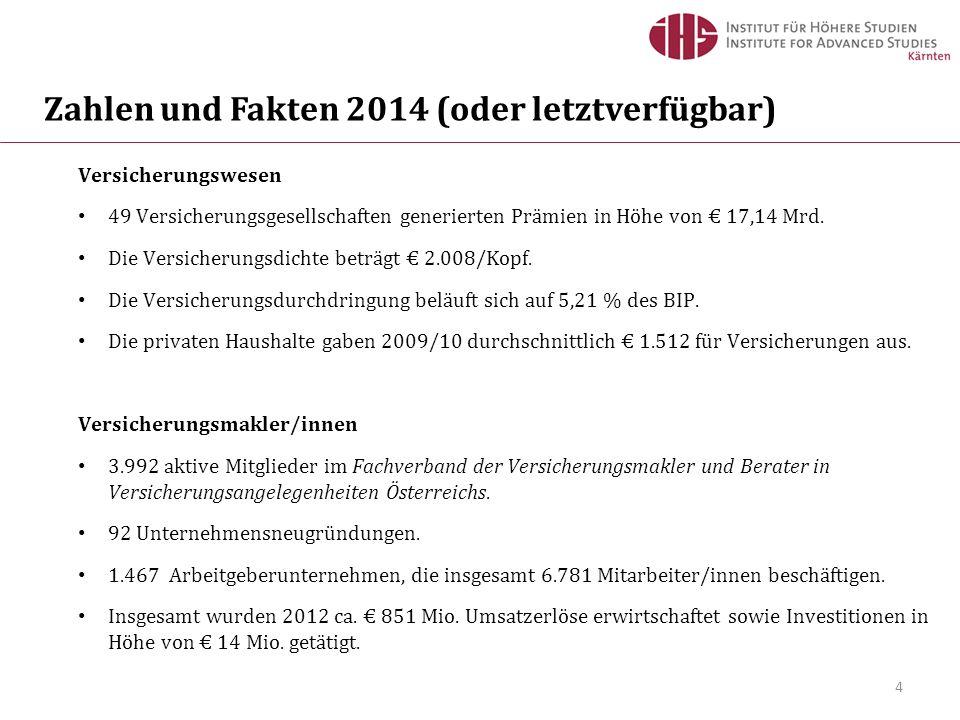 4 Zahlen und Fakten 2014 (oder letztverfügbar) Versicherungswesen 49 Versicherungsgesellschaften generierten Prämien in Höhe von € 17,14 Mrd.