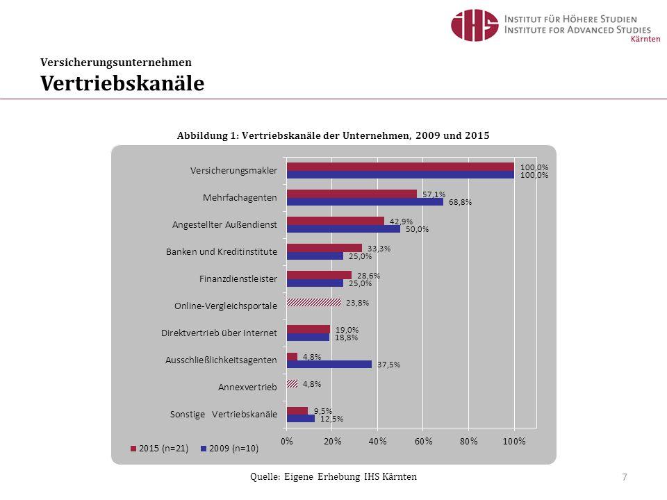 Versicherungsunternehmen Vertriebskanäle 7 Abbildung 1: Vertriebskanäle der Unternehmen, 2009 und 2015 Quelle: Eigene Erhebung IHS Kärnten