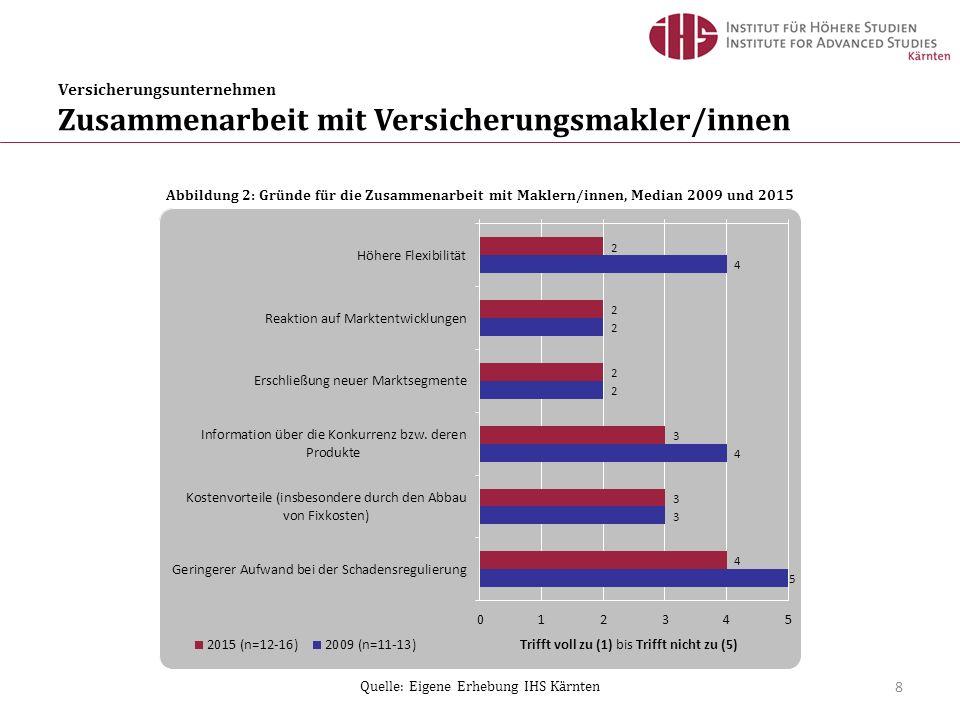 Versicherungsunternehmen Zusammenarbeit mit Versicherungsmakler/innen 8 Abbildung 2: Gründe für die Zusammenarbeit mit Maklern/innen, Median 2009 und 2015 Quelle: Eigene Erhebung IHS Kärnten