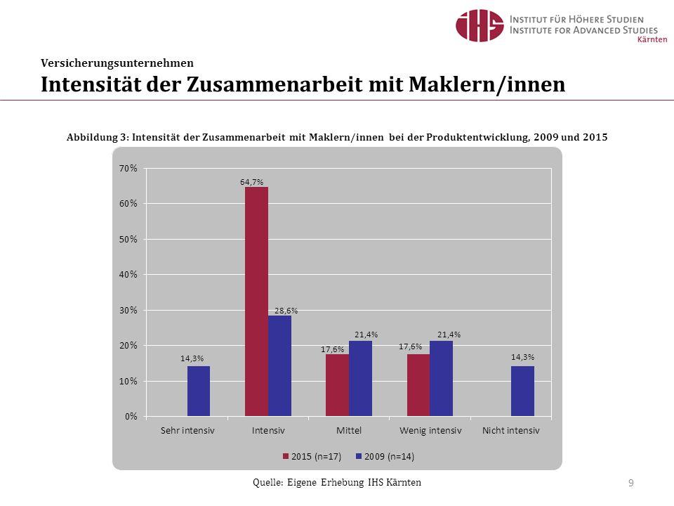 Versicherungsunternehmen Intensität der Zusammenarbeit mit Maklern/innen 9 Abbildung 3: Intensität der Zusammenarbeit mit Maklern/innen bei der Produktentwicklung, 2009 und 2015 Quelle: Eigene Erhebung IHS Kärnten