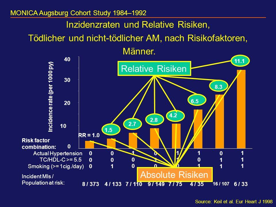 Relative Risiken Inzidenzraten und Relative Risiken, Tödlicher und nicht-tödlicher AM, nach Risikofaktoren, Männer.