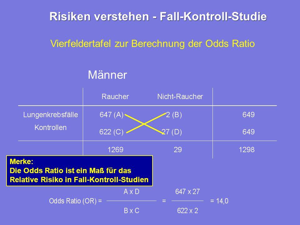 Vierfeldertafel zur Berechnung der Odds Ratio Männer Merke: Die Odds Ratio ist ein Maß für das Relative Risiko in Fall-Kontroll-Studien Risiken verstehen - Fall-Kontroll-Studie