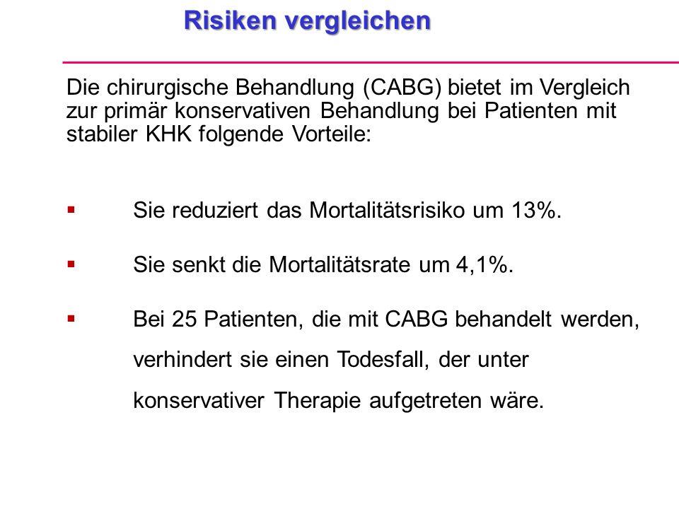 Risiken vergleichen  Sie reduziert das Mortalitätsrisiko um 13%.