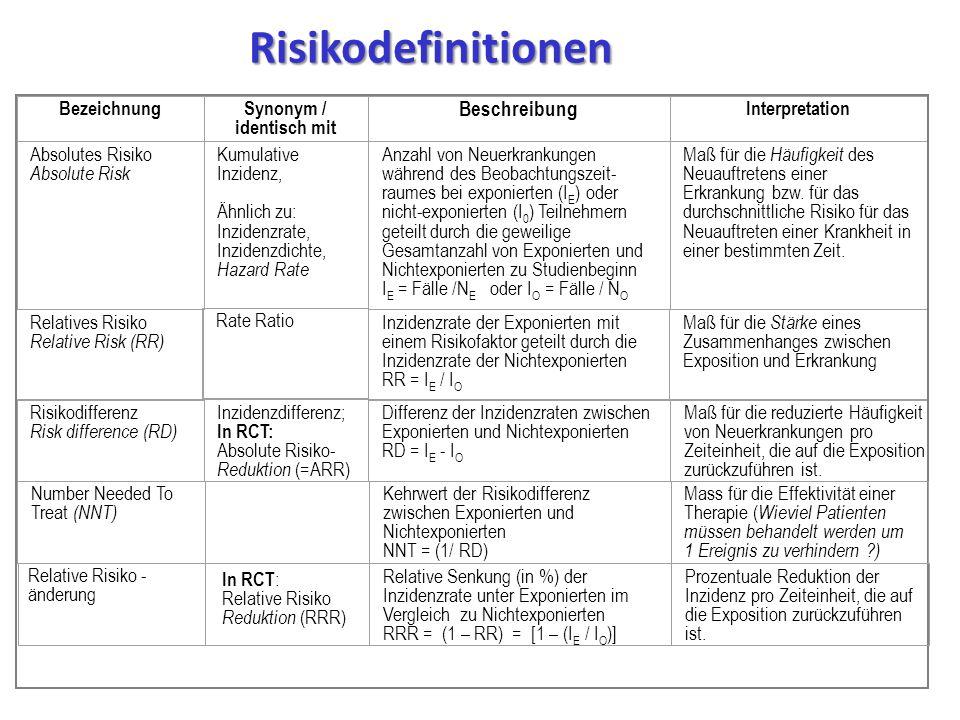 BezeichnungSynonym / identisch mit Beschreibung Interpretation Absolutes Risiko Absolute Risk Kumulative Inzidenz, Ähnlich zu: Inzidenzrate, Inzidenzdichte, Hazard Rate Anzahl von Neuerkrankungen während des Beobachtungszeit- raumes bei exponierten (I E ) oder nicht-exponierten (I 0 ) Teilnehmern geteilt durch die geweilige Gesamtanzahl von Exponierten und Nichtexponierten zu Studienbeginn I E = Fälle /N E oder I O = Fälle / N O Maß für die Häufigkeit des Neuauftretens einer Erkrankung bzw.