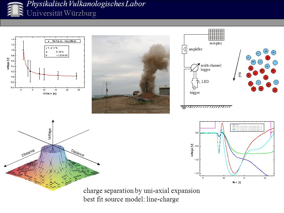 Physikalisch Vulkanologisches Labor Universität Würzburg charge separation by uni-axial expansion best fit source model: line-charge