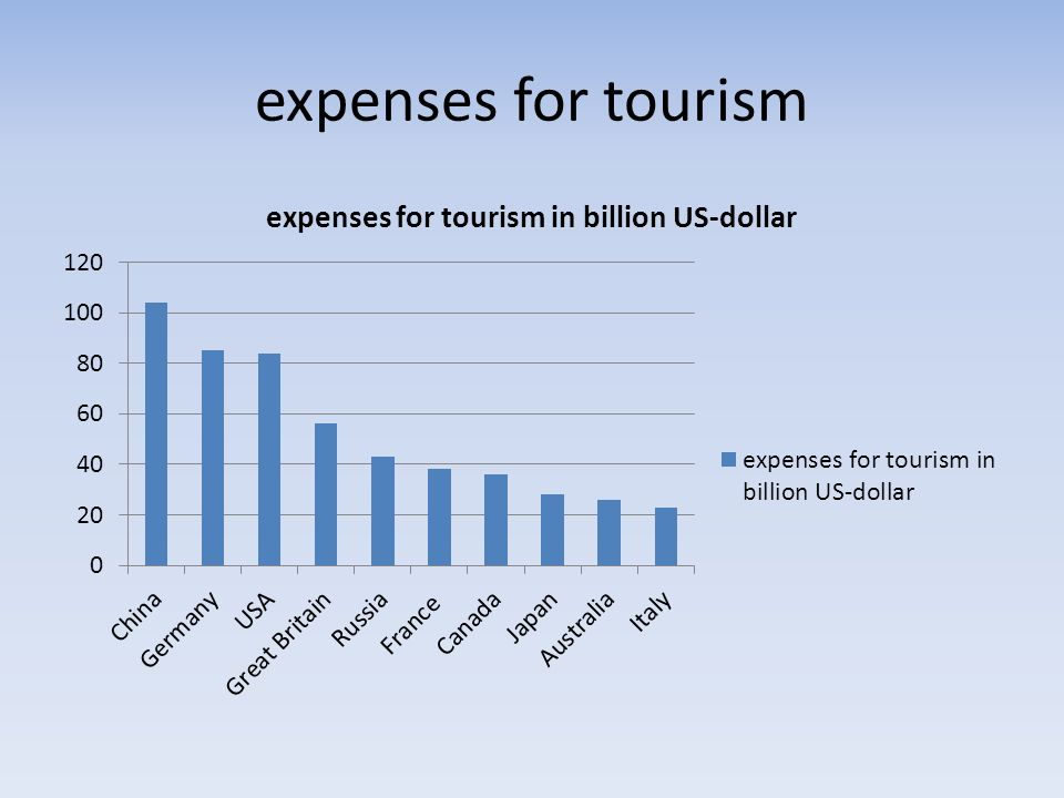 expenses for tourism