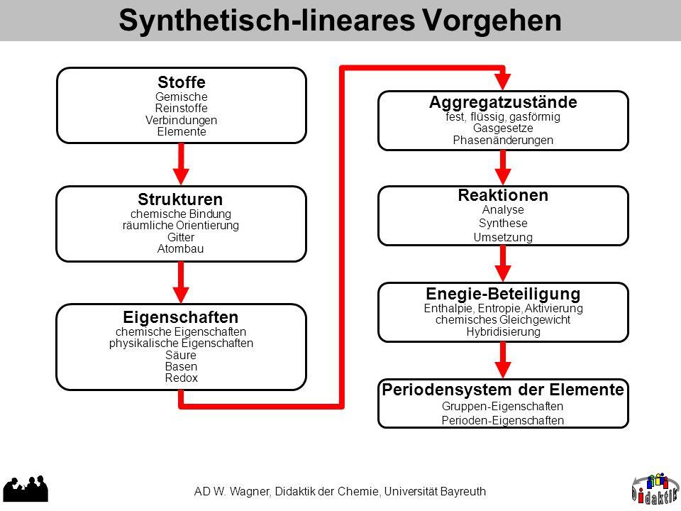 Synthetisch-lineares Vorgehen AD W. Wagner, Didaktik der Chemie, Universität Bayreuth Stoffe Gemische Reinstoffe Verbindungen Elemente Strukturen chem