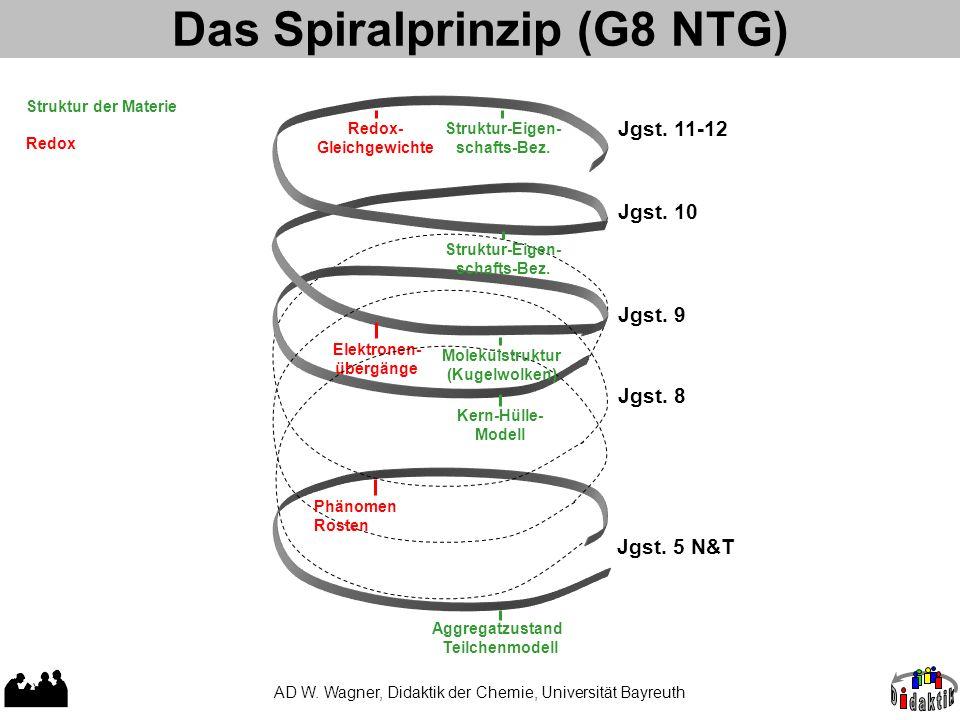 Das Spiralprinzip (G8 NTG) AD W. Wagner, Didaktik der Chemie, Universität Bayreuth Redox- Gleichgewichte Elektronen- übergänge Jgst. 5 N&T Jgst. 8 Jgs