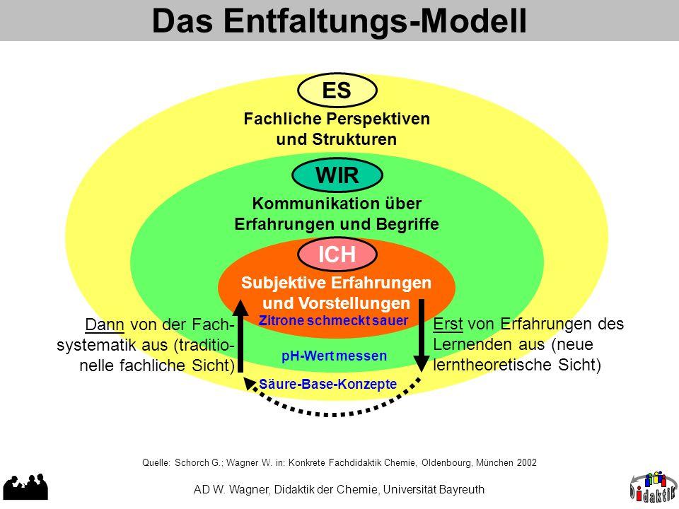 Das Entfaltungs-Modell AD W. Wagner, Didaktik der Chemie, Universität Bayreuth ES Fachliche Perspektiven und Strukturen WIR Kommunikation über Erfahru