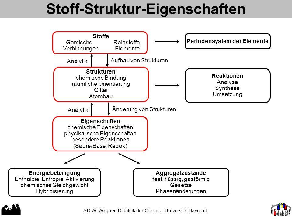 Stoff-Struktur-Eigenschaften AD W. Wagner, Didaktik der Chemie, Universität Bayreuth Stoffe Gemische Reinstoffe Verbindungen Elemente Reaktionen Analy