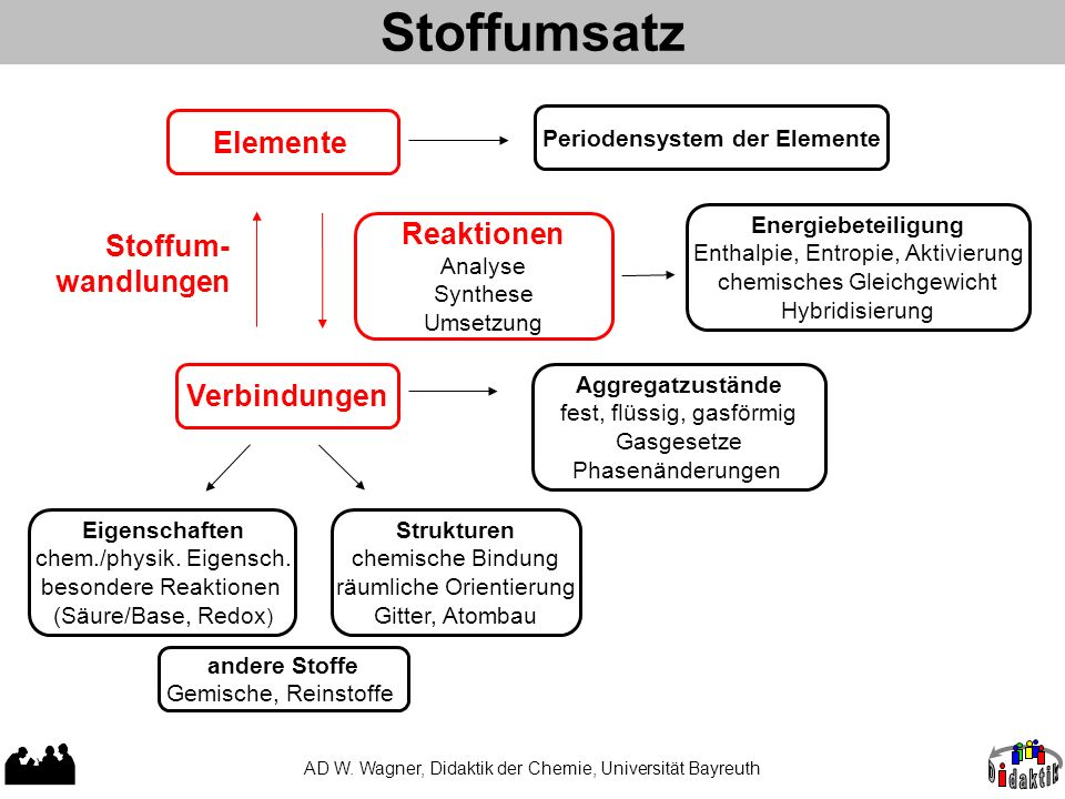 Stoffumsatz AD W. Wagner, Didaktik der Chemie, Universität Bayreuth Elemente Periodensystem der Elemente Reaktionen Analyse Synthese Umsetzung Stoffum