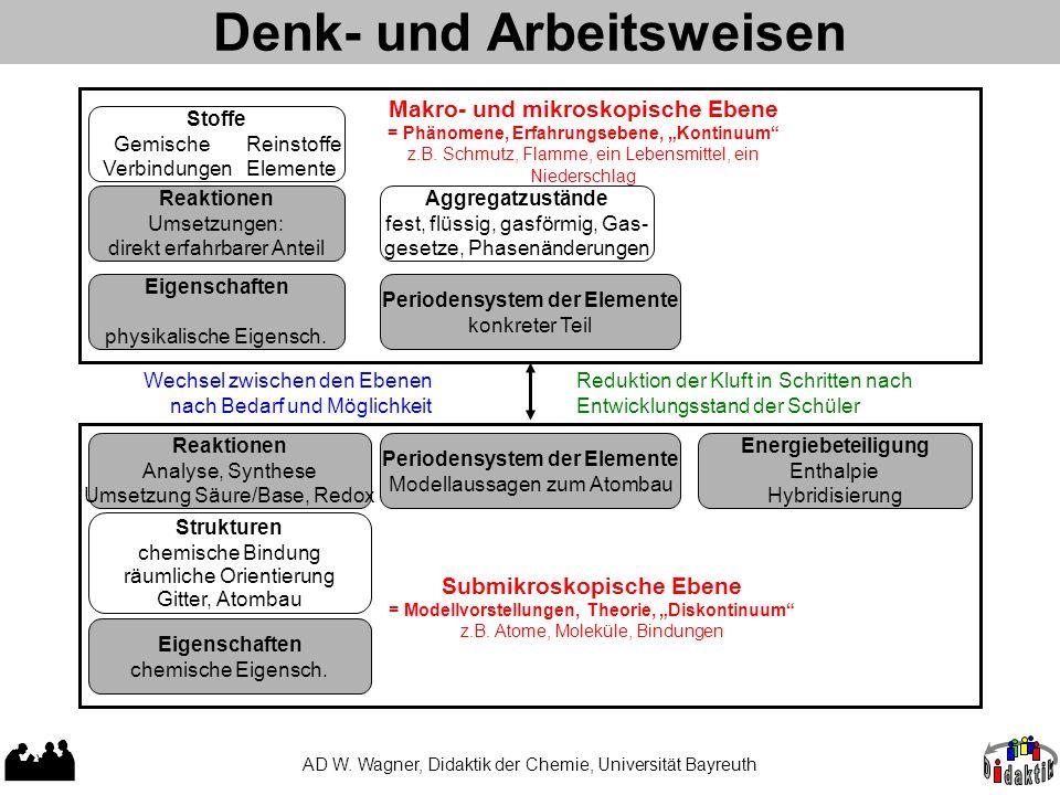 Denk- und Arbeitsweisen AD W. Wagner, Didaktik der Chemie, Universität Bayreuth Stoffe Gemische Reinstoffe Verbindungen Elemente Reaktionen Umsetzunge