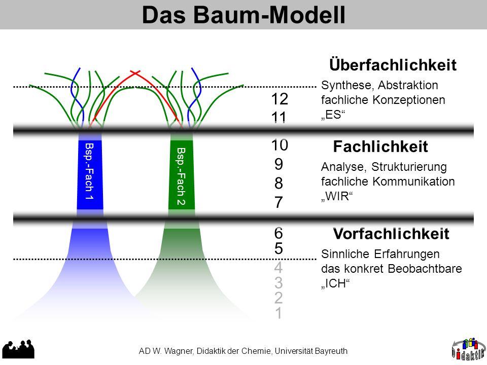 Das Baum-Modell AD W. Wagner, Didaktik der Chemie, Universität Bayreuth Vorfachlichkeit Bsp.-Fach 1 Bsp.-Fach 2 Fachlichkeit Überfachlichkeit 5 1 3 2