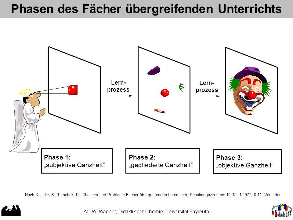 Phasen des Fächer übergreifenden Unterrichts AD W. Wagner, Didaktik der Chemie, Universität Bayreuth Nach Klautke, S.; Tutschek, R.: Chancen und Probl