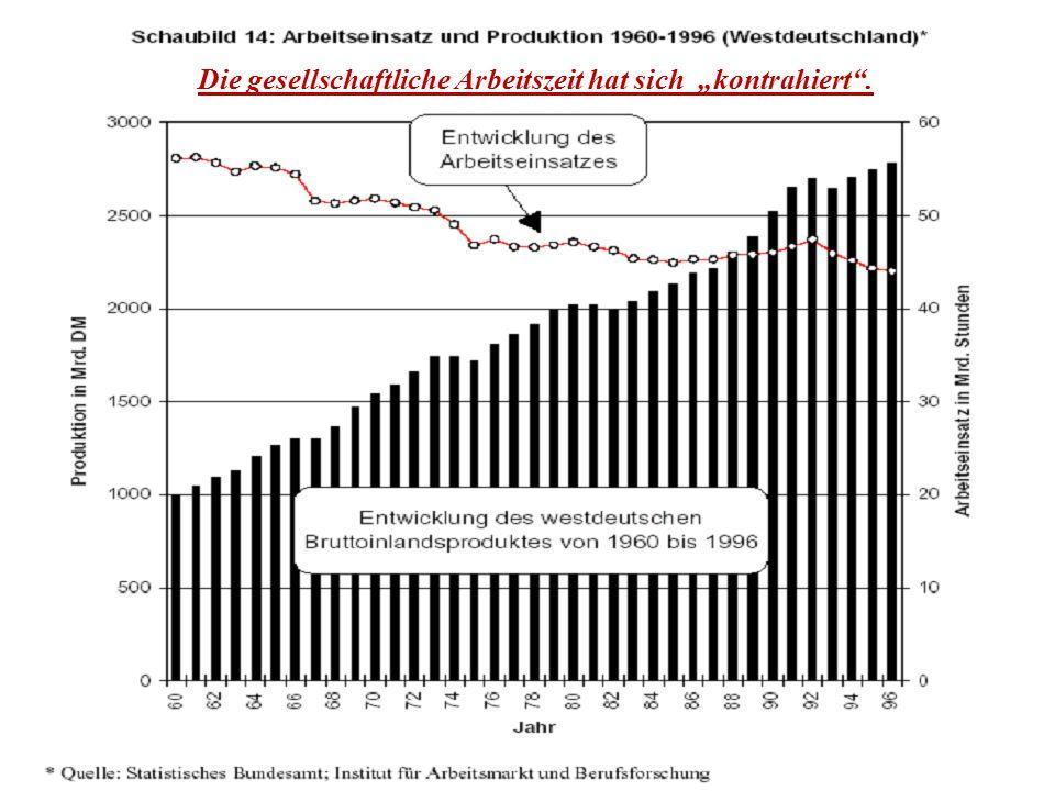 Das BRUTTOINLANDSPRODUKT (BIP) ist von einer bestimmten Anzahl Arbeitern in einem bestimmten Zeitraum (1 Jahr) erwirtschaftet worden.