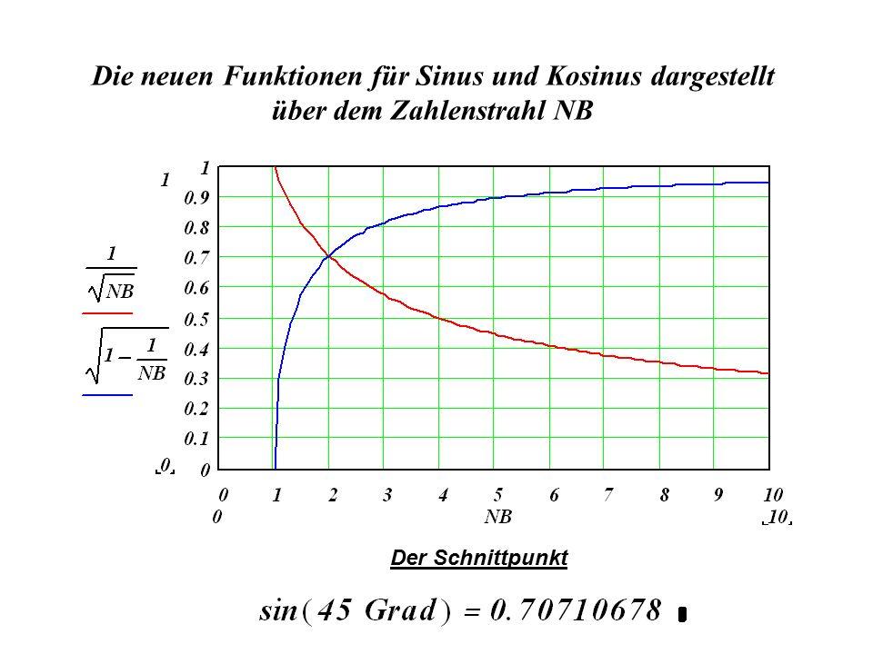 Die neuen Funktionen für Sinus und Kosinus dargestellt über dem Zahlenstrahl NB Der Schnittpunkt