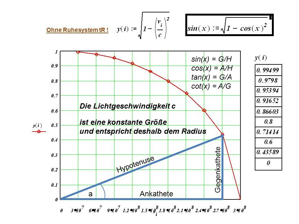 ist eine konstante Größe und entspricht deshalb dem Radius Die Lichtgeschwindigkeit c Ohne Ruhesystem tR ! Hypotenuse aAnkathete Gegenkathete sin(x) =