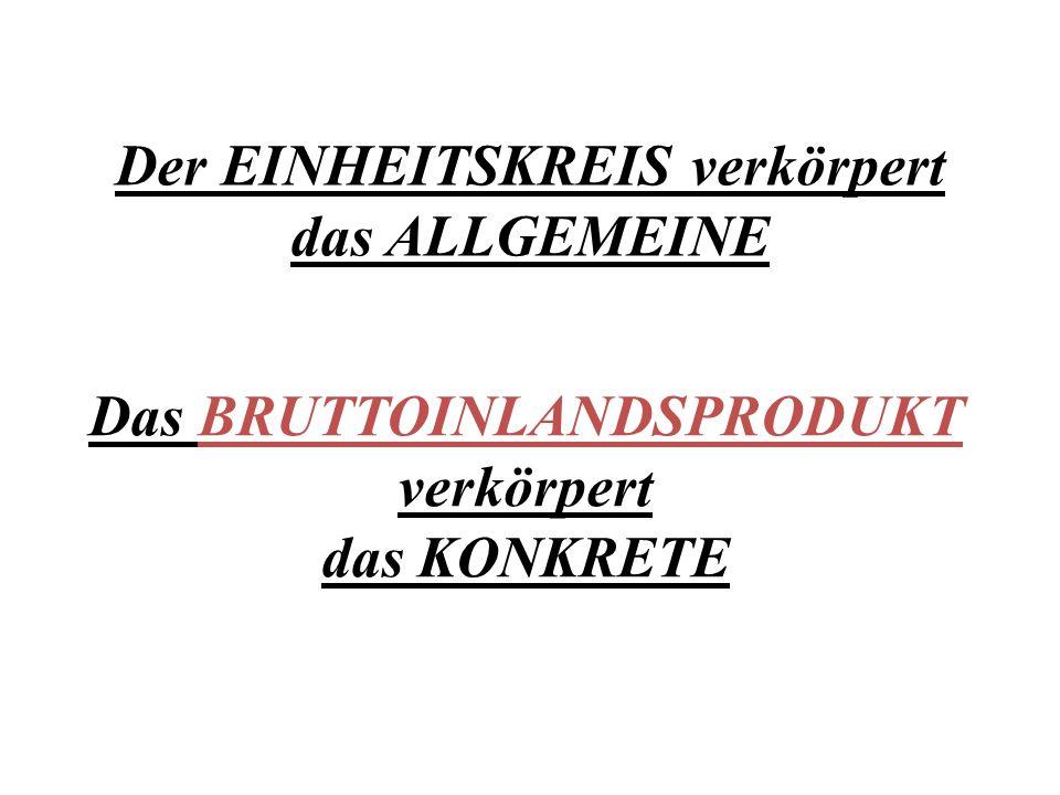 Der EINHEITSKREIS verkörpert das ALLGEMEINE Das BRUTTOINLANDSPRODUKT verkörpert das KONKRETE