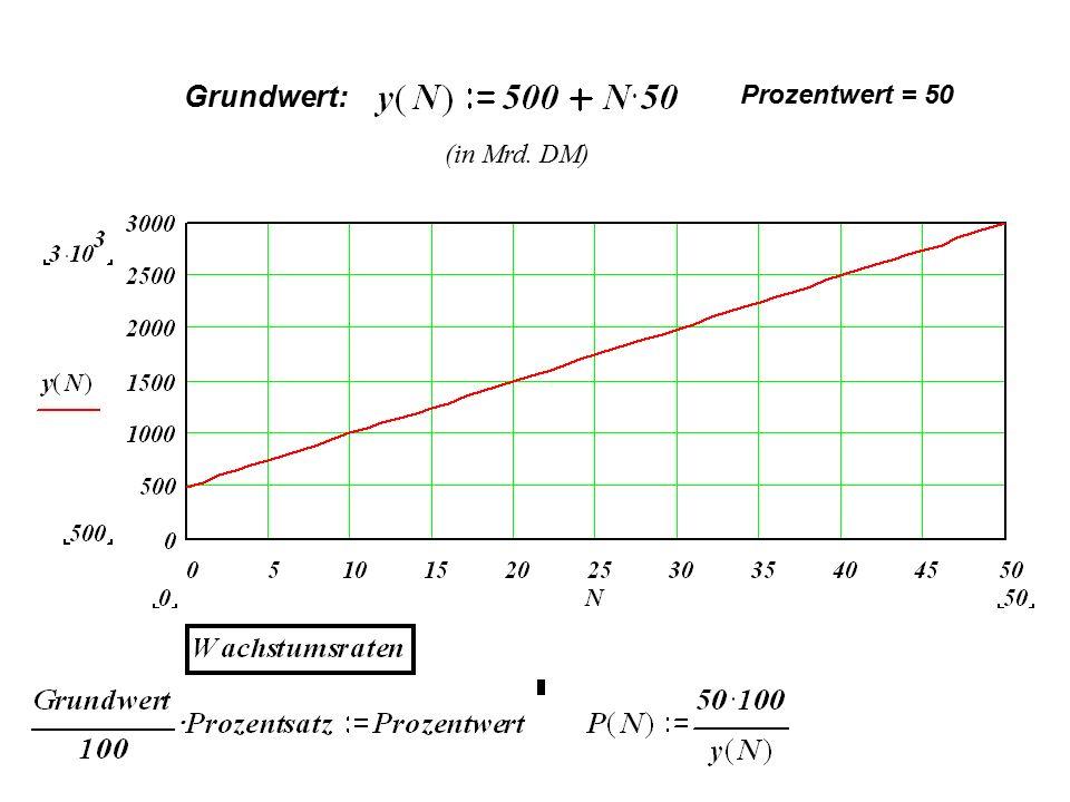 (in Mrd. DM) Grundwert: Prozentwert = 50