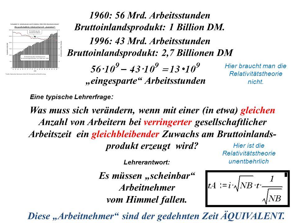 1960: 56 Mrd. Arbeitsstunden Bruttoinlandsprodukt: 1 Billion DM. 1996: 43 Mrd. Arbeitsstunden Bruttoinlandsprodukt: 2,7 Billionen DM Was muss sich ver