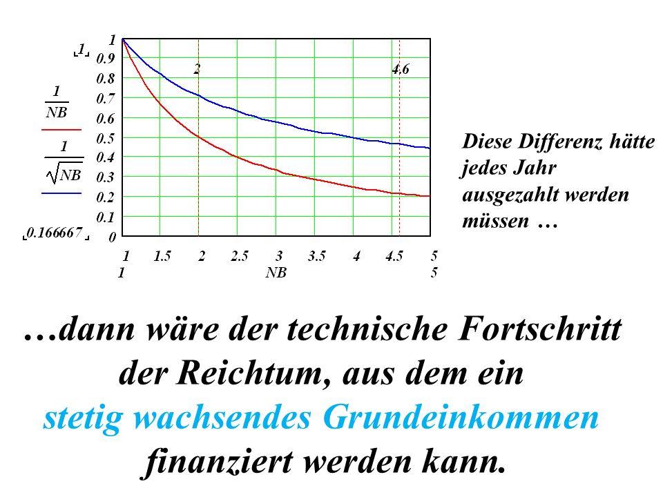 …dann wäre der technische Fortschritt der Reichtum, aus dem ein stetig wachsendes Grundeinkommen finanziert werden kann. Diese Differenz hätte jedes J