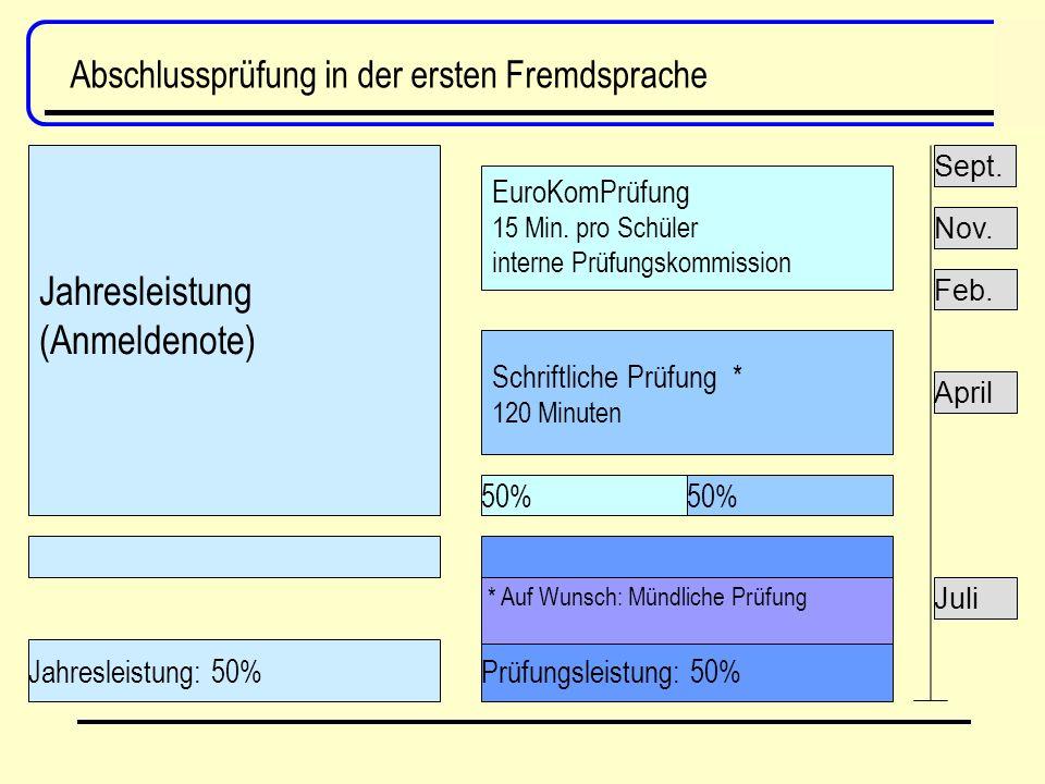Abschlussprüfung in der ersten Fremdsprache Jahresleistung: 50%Prüfungsleistung: 50% * Auf Wunsch: Mündliche Prüfung 50% EuroKomPrüfung 15 Min.