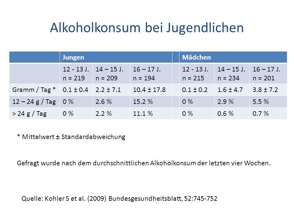 Alkoholkonsum bei Jugendlichen Quelle: Kohler S et al. (2009) Bundesgesundheitsblatt, 52:745-752 JungenMädchen 12 - 13 J. n = 219 14 – 15 J. n = 209 1