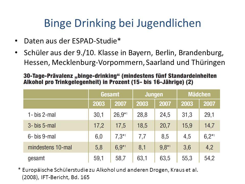 Binge Drinking bei Jugendlichen Daten aus der ESPAD-Studie* Schüler aus der 9./10. Klasse in Bayern, Berlin, Brandenburg, Hessen, Mecklenburg-Vorpomme