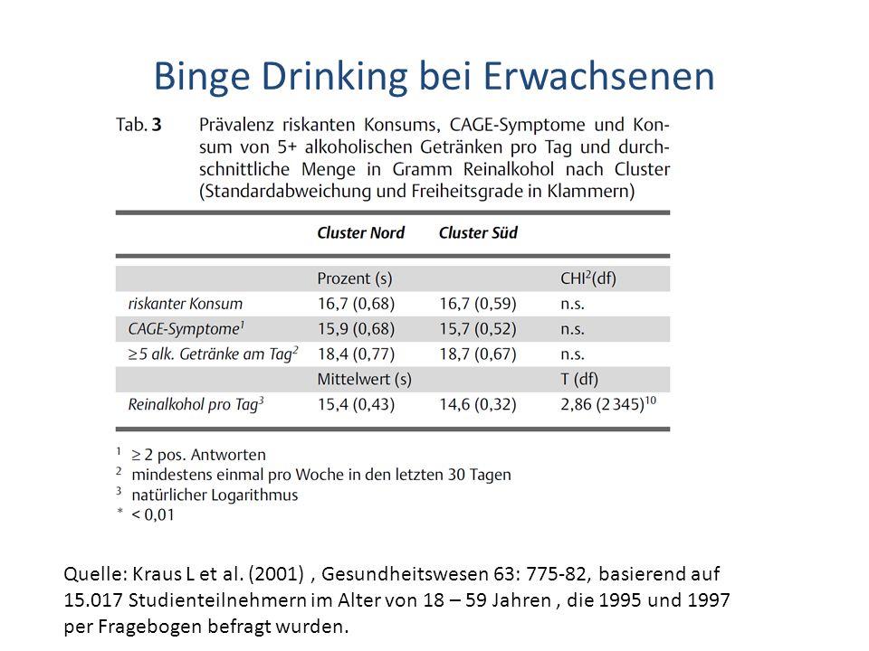 Binge Drinking bei Erwachsenen Quelle: Kraus L et al. (2001), Gesundheitswesen 63: 775-82, basierend auf 15.017 Studienteilnehmern im Alter von 18 – 5