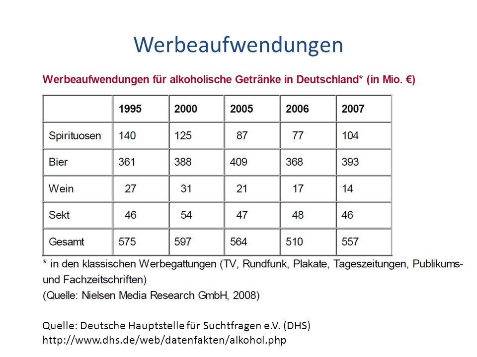 Werbeaufwendungen Quelle: Deutsche Hauptstelle für Suchtfragen e.V. (DHS) http://www.dhs.de/web/datenfakten/alkohol.php