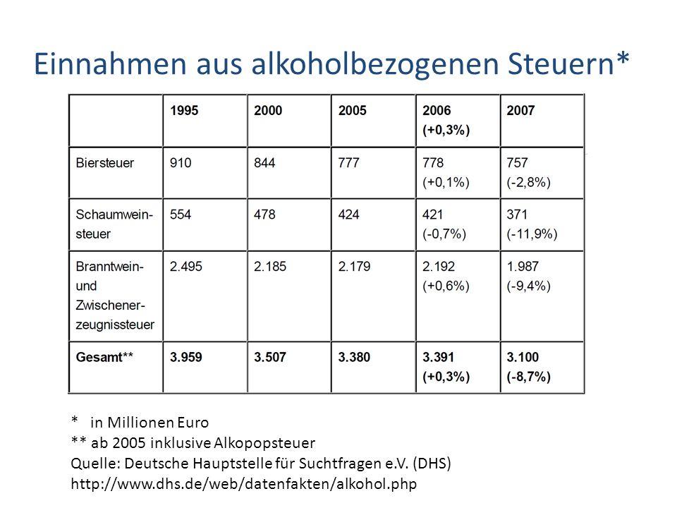 Einnahmen aus alkoholbezogenen Steuern* * in Millionen Euro ** ab 2005 inklusive Alkopopsteuer Quelle: Deutsche Hauptstelle für Suchtfragen e.V. (DHS)