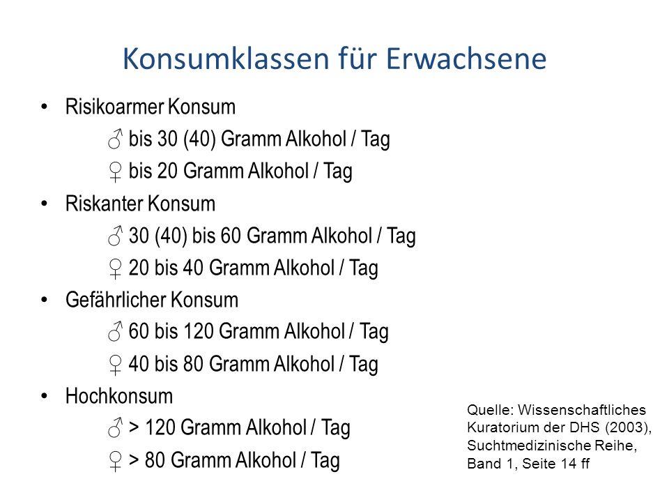 Konsumklassen für Erwachsene Risikoarmer Konsum ♂ bis 30 (40) Gramm Alkohol / Tag ♀ bis 20 Gramm Alkohol / Tag Riskanter Konsum ♂ 30 (40) bis 60 Gramm