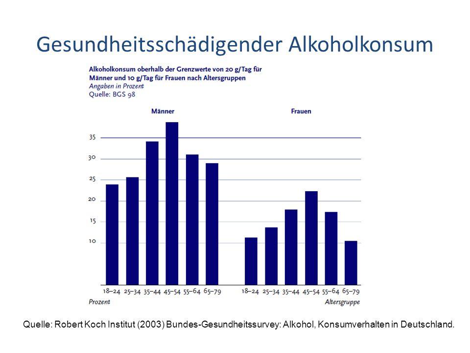 Gesundheitsschädigender Alkoholkonsum Quelle: Robert Koch Institut (2003) Bundes-Gesundheitssurvey: Alkohol, Konsumverhalten in Deutschland.