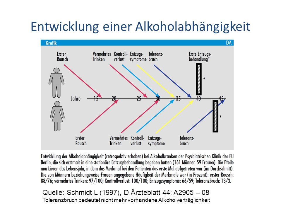 Entwicklung einer Alkoholabhängigkeit Quelle: Schmidt L (1997), D Ärzteblatt 44: A2905 – 08 Toleranzbruch bedeutet nicht mehr vorhandene Alkoholverträ