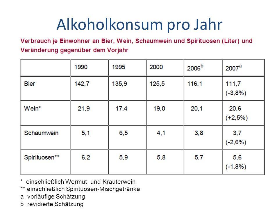 Alkoholkonsum pro Jahr * einschließlich Wermut- und Kräuterwein ** einschließlich Spirituosen-Mischgetränke a vorläufige Schätzung b revidierte Schätz