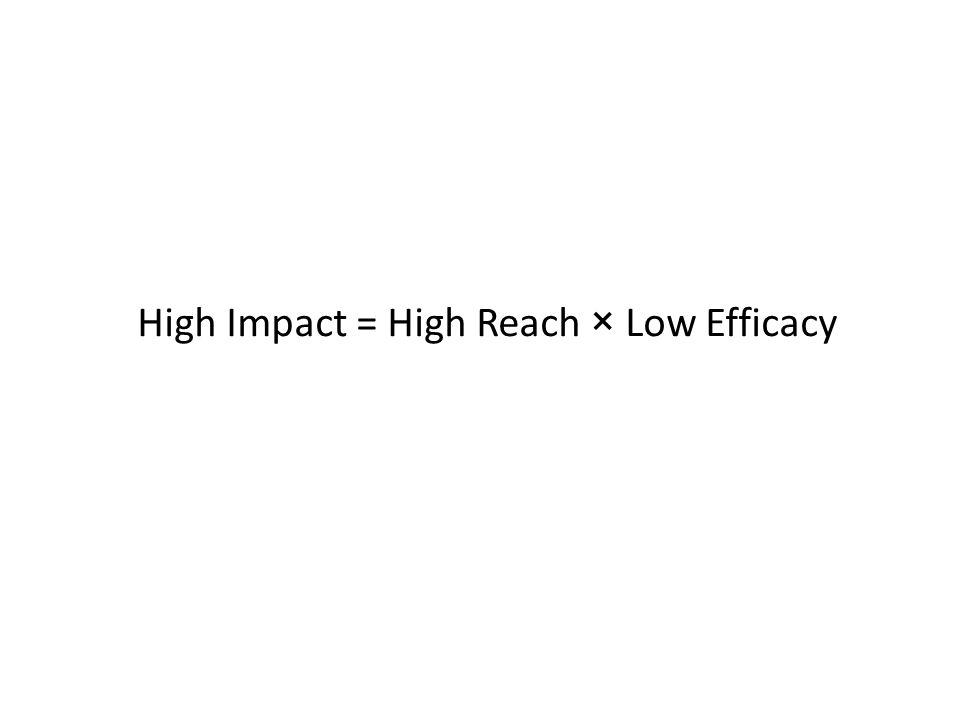 High Impact = High Reach × Low Efficacy