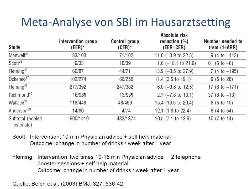 Meta-Analyse von SBI im Hausarztsetting Scott: Intervention: 10 min Physician advice + self help material Outcome: change in number of drinks / week after 1 year Fleming:Intervention: two times 10-15 min Physician advice + 2 telephone booster sessions + self help material Outcome: change in number of drinks / week after 1 year Quelle: Beich et al.