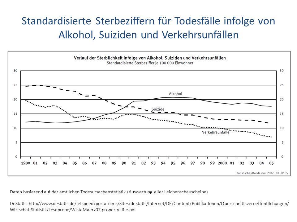 Standardisierte Sterbeziffern für Todesfälle infolge von Alkohol, Suiziden und Verkehrsunfällen Daten basierend auf der amtlichen Todesursachenstatist